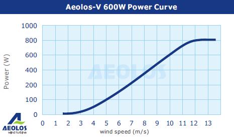 600W power