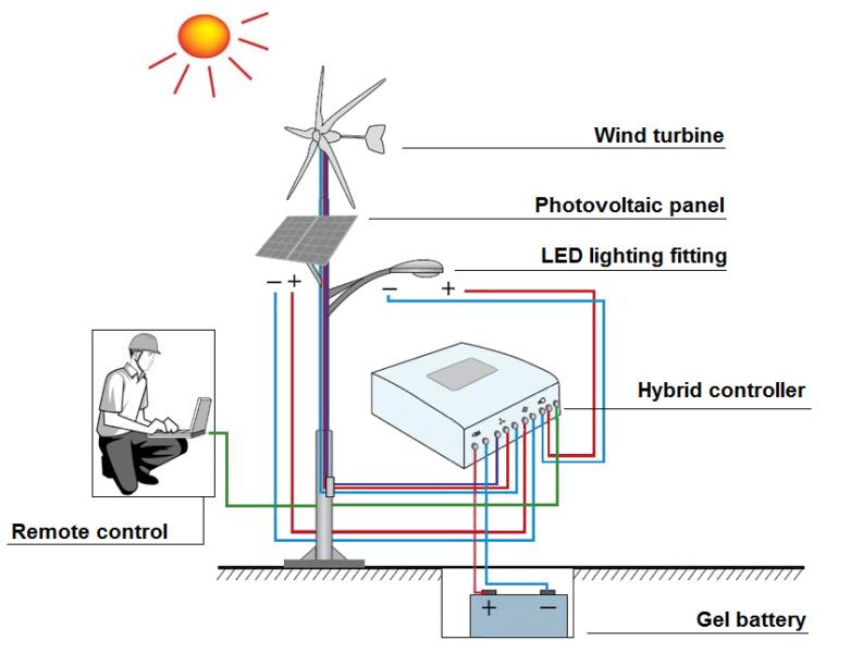 hybrid street lamp