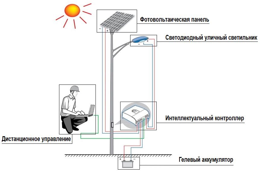 Солнечный уличный фонарь - схема