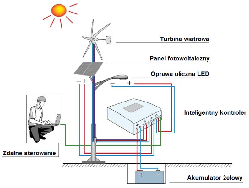Hybrydowe Lampy Uliczne Brasit