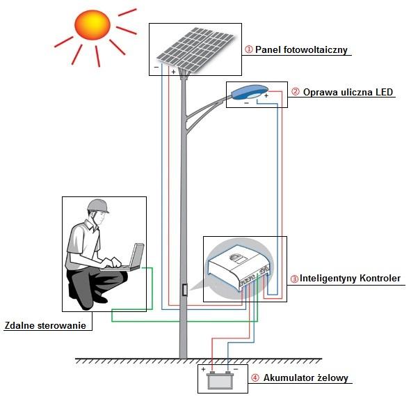 solarna lampa uliczna - schemat - Brasit