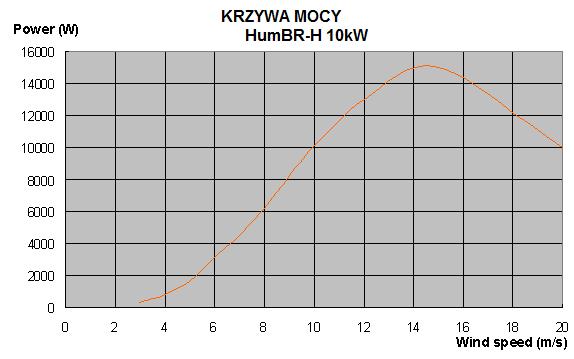 krzywa mocy 10kW