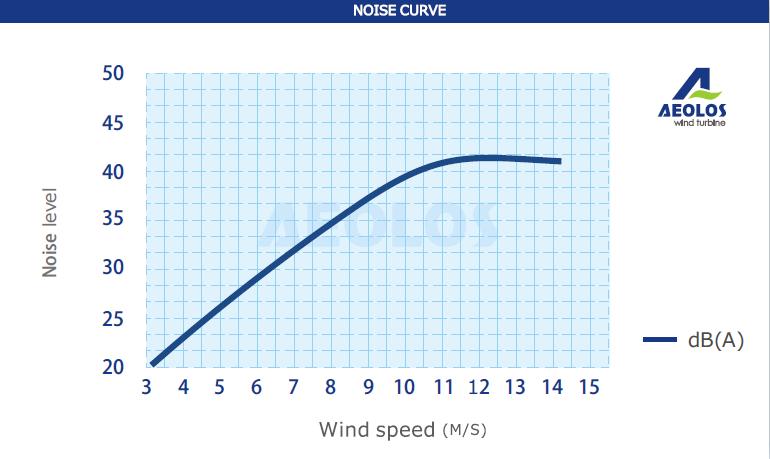 noise  10kw