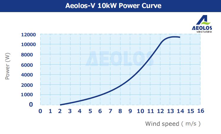 power 10kw