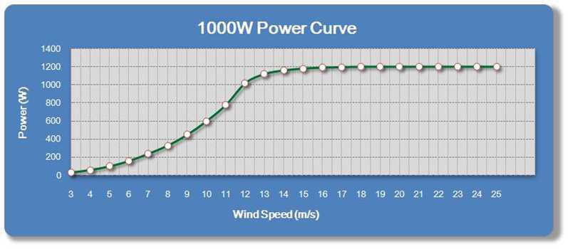 1kW power