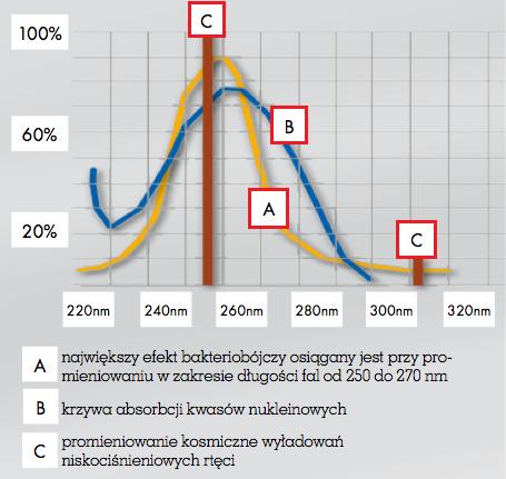 Wykres promieniowania UV